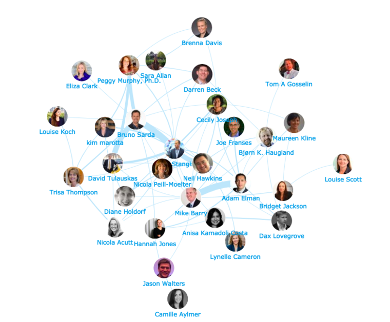 Map of Twitter influencers in corporate sustainability