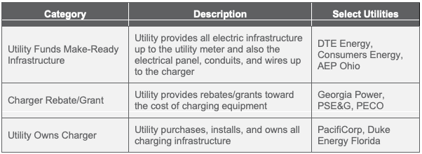 Charging up: A review of electric vehicle workplace charging