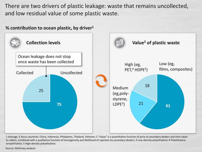 McKinsey plastic chart
