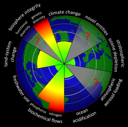 Planetary boundaries diagram