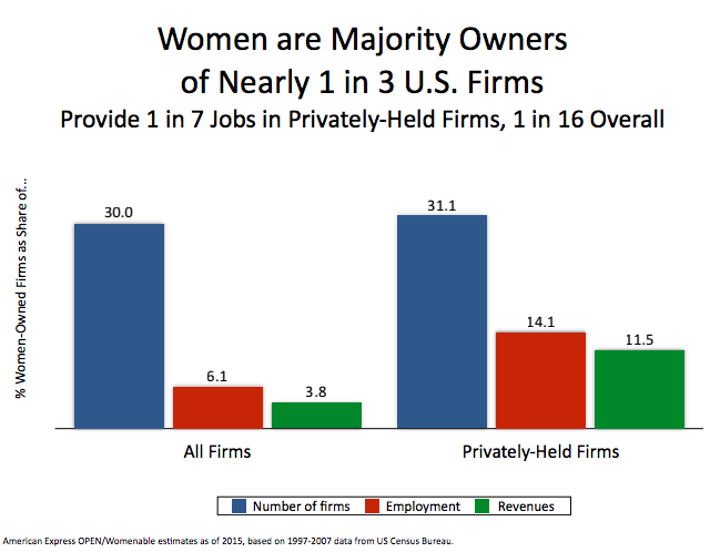 Chart from the 2015 State of Women-Owned Businesses Report