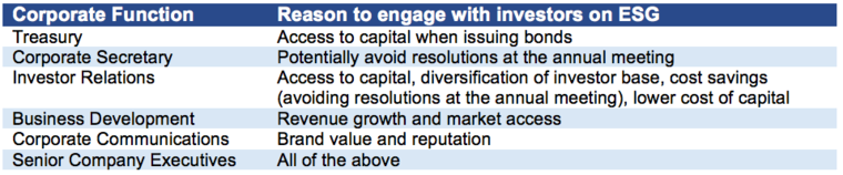 Chart with reason to engage with investors on ESG by corporate function