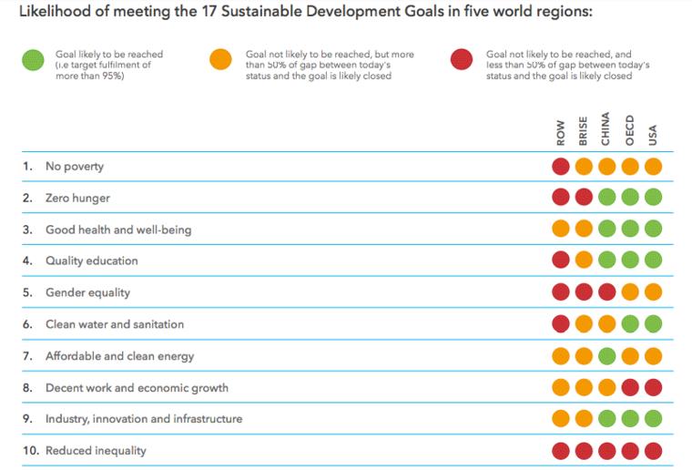 Likelihood of meeting the 17 Sustainable Development Goals in five world regions
