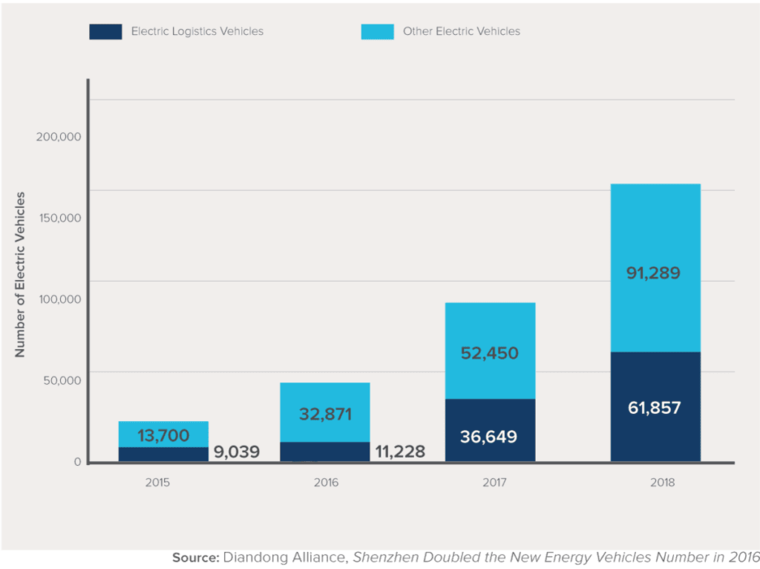 Shenzen's electric vehicle population