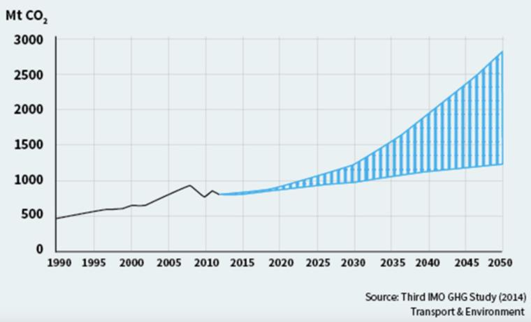 Graph of carbon dioxide emissions