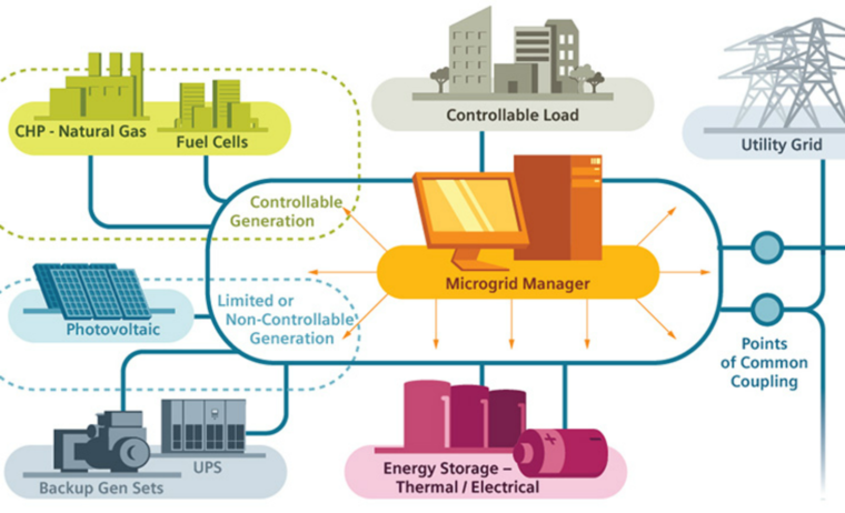A Siemens diagram of microgrid technology