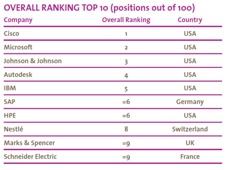 social media, overall ranking