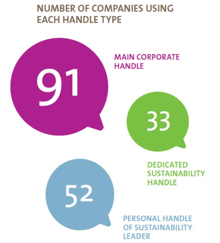 Social Media Handles, Overview