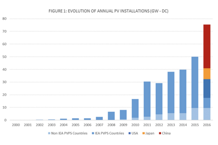 Graph of solar installations