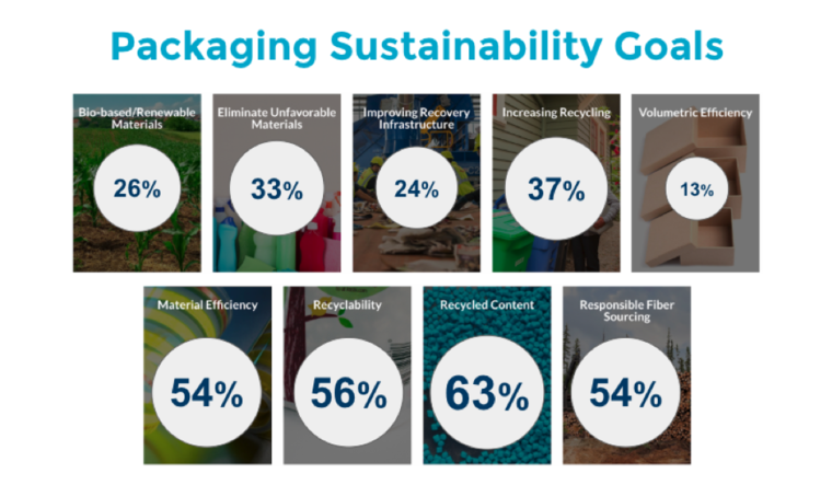 Packaging sustainability goals