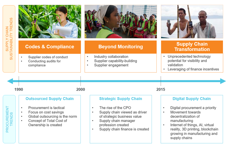 Evolution of Supply Chain Management and Supply Chain Sustainability