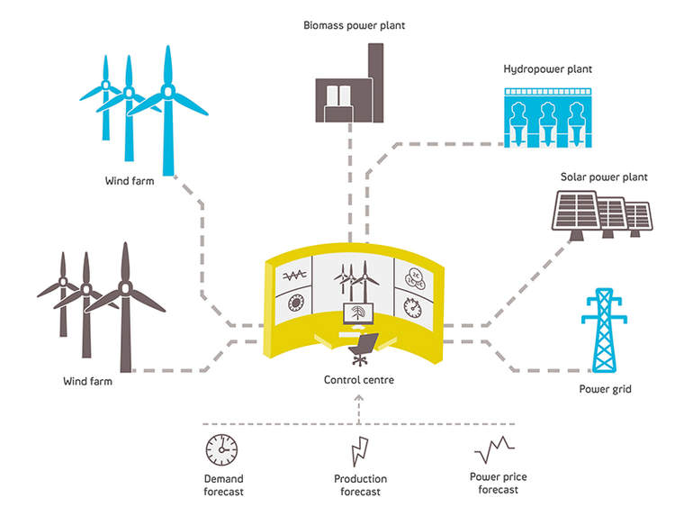 An illustration of a virtual power plant.