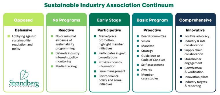 Sustainable industry association continuum chart by Coro Strandberg