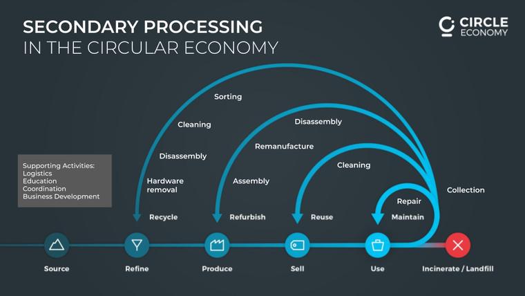 textile processing graph