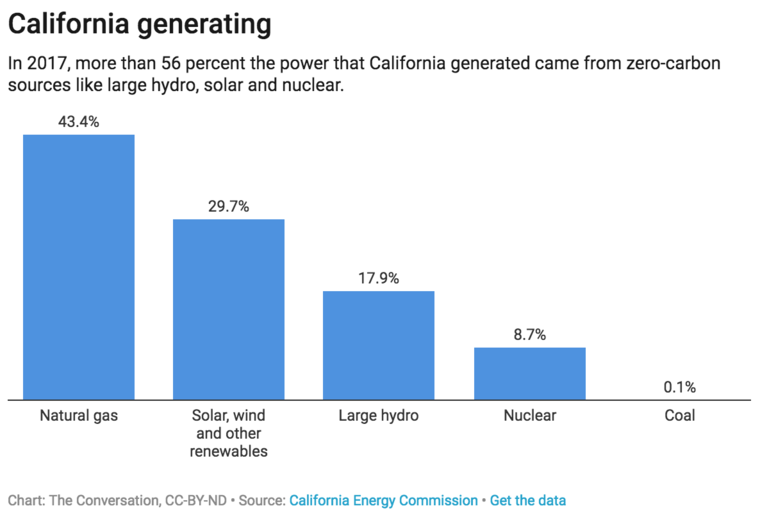 The Conversation, CC-BY-ND | Source: California Energy Commission