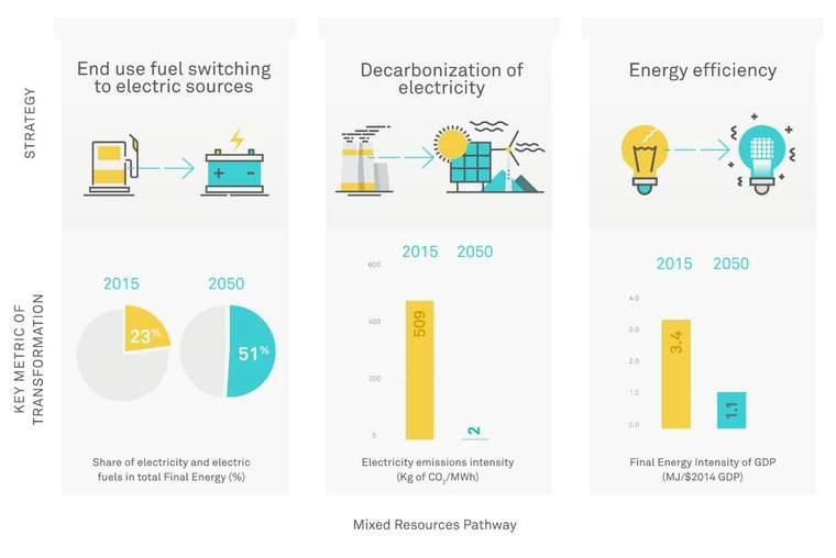 Three pillars of a clean energy economy: strategies and metrics.