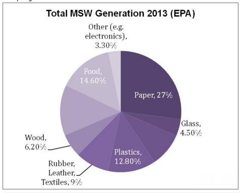 Chart of waste generation