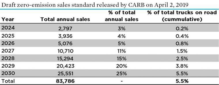 truck sales percentages