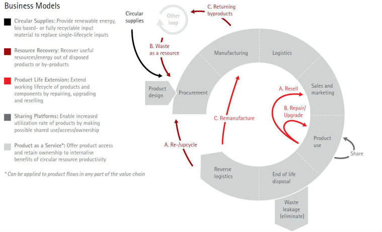 5 circular business models from Accenture