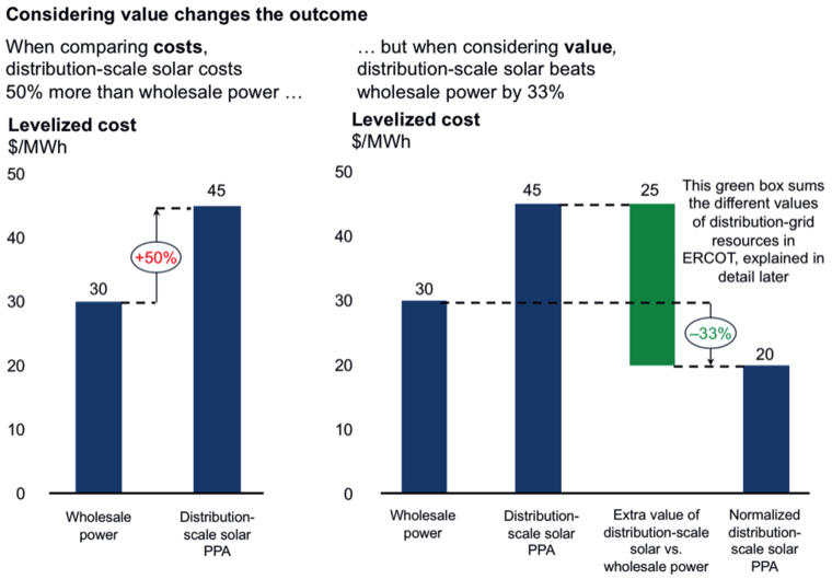 When cheap doesn't cut it: Why energy buyers should look at
