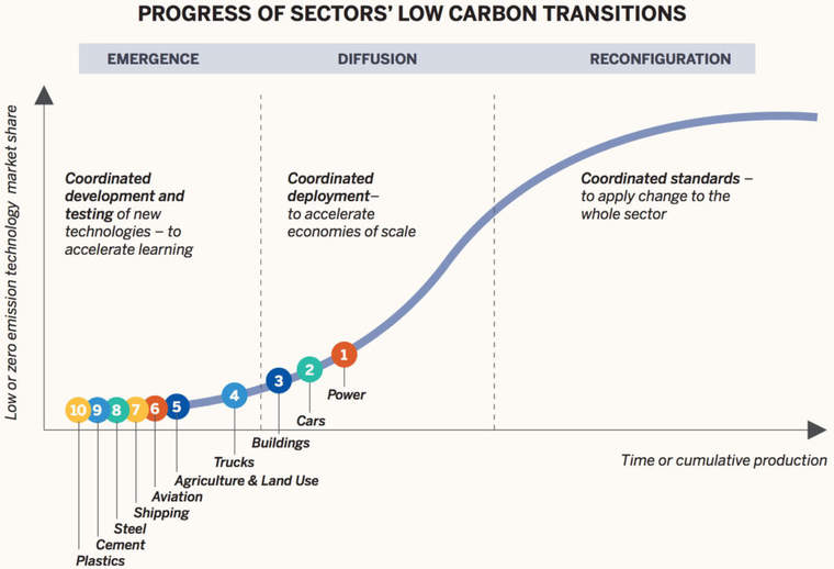 Chart of progress of sectors' low carbon transitions