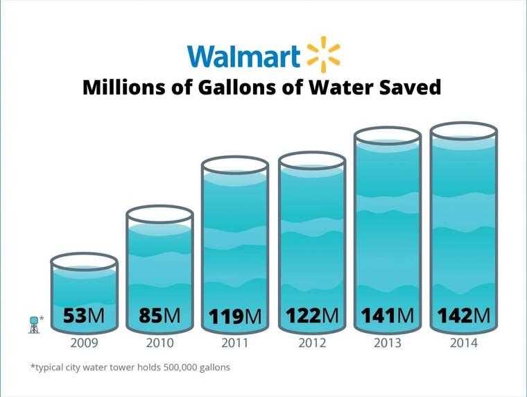 Walmart water savings