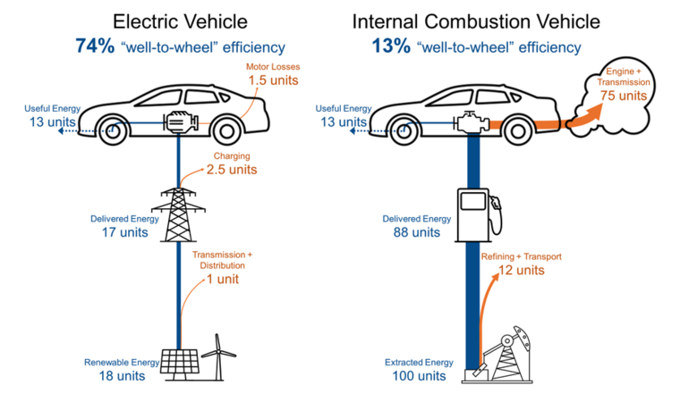 Comparing the well-to-wheel efficiency of electric and internal combustion vehicles reveals the inherent efficiency of EVs.