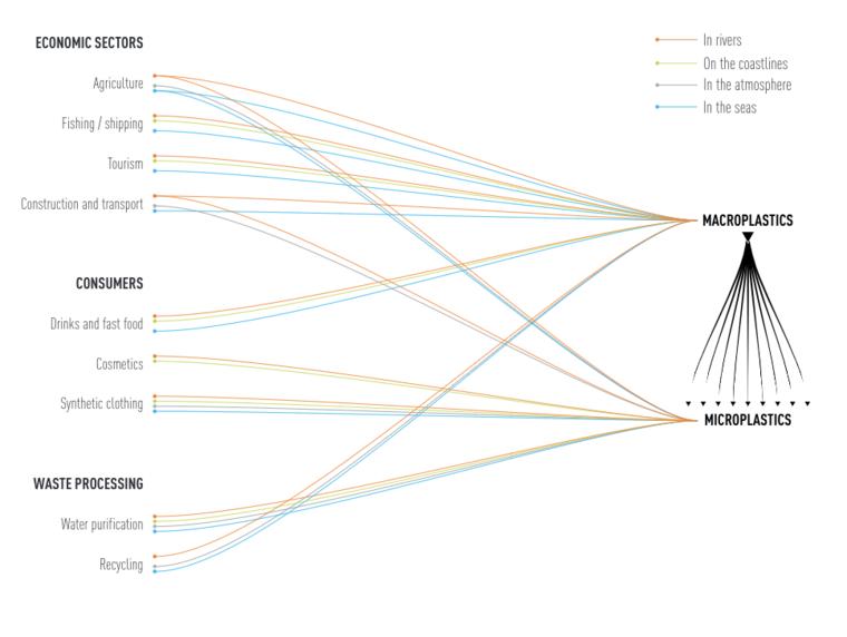 Graph of sources of plastics