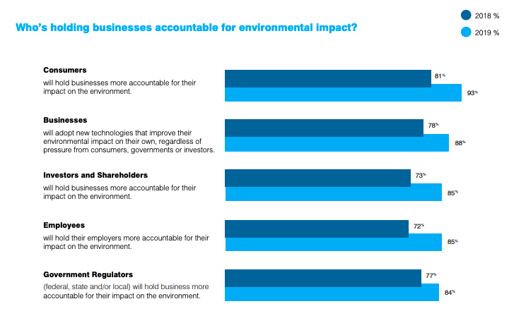 graph of consumer opinion of business environmental impact accountability