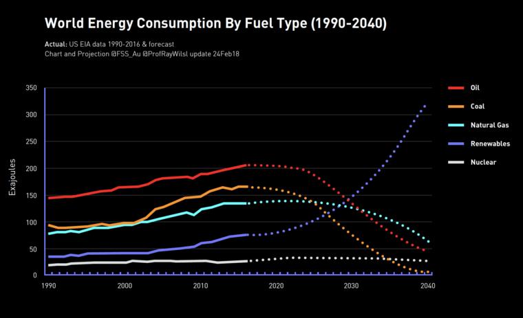 World Energy Consumption graph