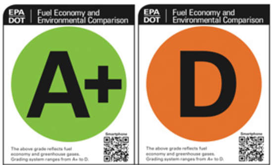 Look For The Car That Gets An A Efficiency This Week Environmental Protection Agency Epa And National Highway