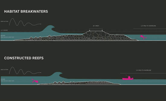 The Living Breakwaters project uses hydrological modeling to determine the best reef system for each area