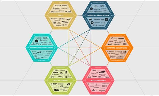 VERGE Ecosystem Visual