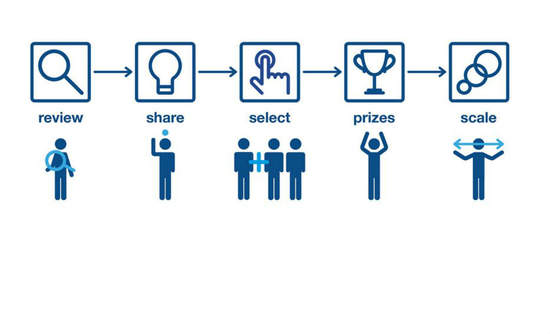 Unilever Foundry, how it works