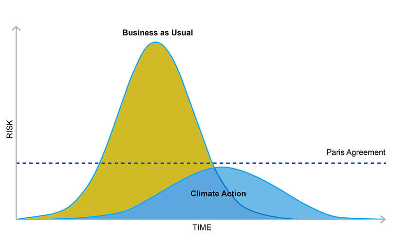 Can we flatten the curve on climate? featured image