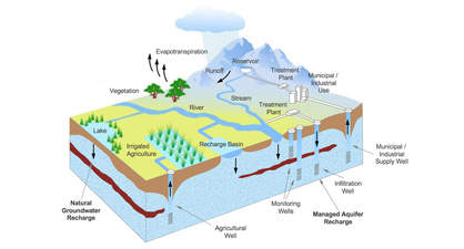 Managed aquifer recharge taps nature's strategy for storing and cleansing water by moving it underground. Graphic courtesy of INOWAS.