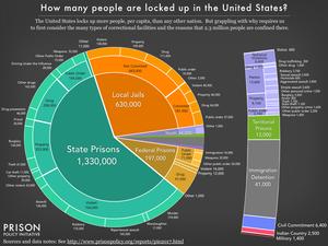 Prison Policy Initiative pie chart