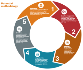 A snapshot of supply chain sustainability tips from CDP's 2015 annual report.