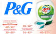 P&G Sells $13B in Green Goods, Cuts Waste by 30 Percent featured image
