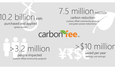 Microsoft carbon pricing renewable energy cost savings