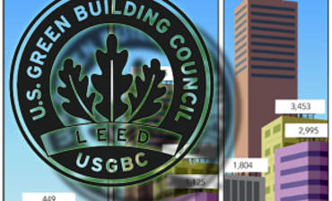 LEED Buildings Grow by 14% Despite Market Crash featured image