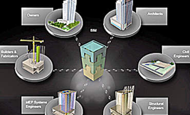 Building Information Modeling as the Core of Sustainable Design featured image