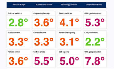 This investor dashboard visualizes progress (or lack thereof) on climate risks featured image