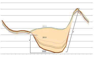 California's Grid Geeks: Flattening the 'duck curve' featured image