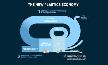 To rethink the future of plastics, start with packaging featured image