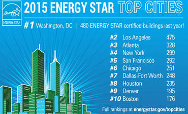 D.C. overtakes L.A. for building energy efficiency crown featured image
