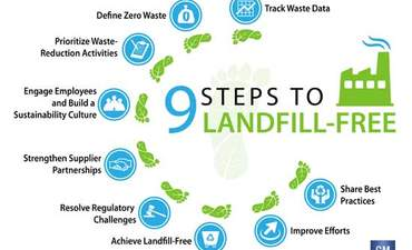 10 things General Motors learned about going landfill-free featured image
