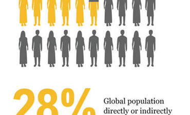 18 infographics illustrate the global food challenge featured image