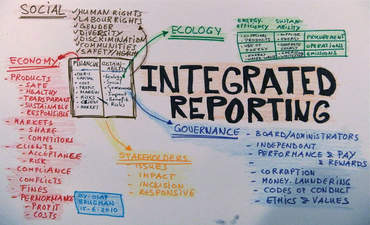 Integrated reporting as a strategic initiative featured image