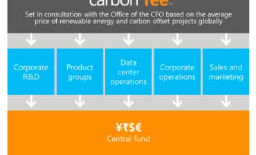Microsoft's carbon pricing scheme: A progress report featured image